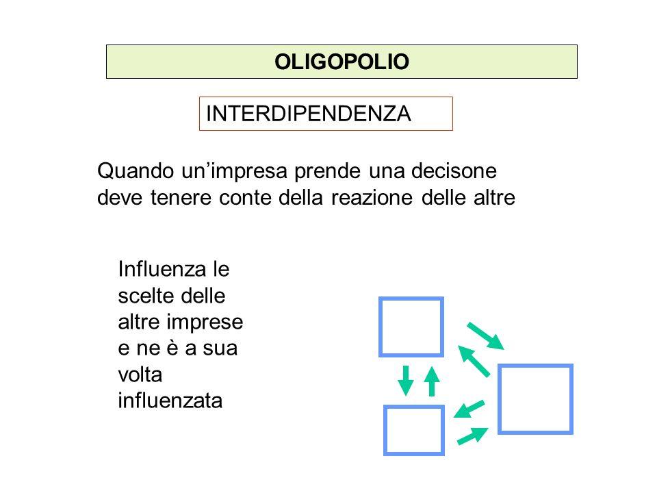 OLIGOPOLIO INTERDIPENDENZA Quando unimpresa prende una decisone deve tenere conte della reazione delle altre Influenza le scelte delle altre imprese e
