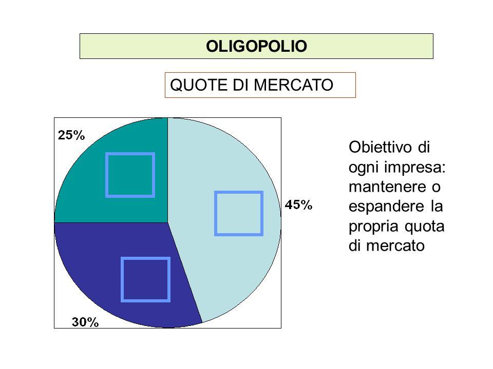 OLIGOPOLIO QUOTE DI MERCATO Obiettivo di ogni impresa: mantenere o espandere la propria quota di mercato