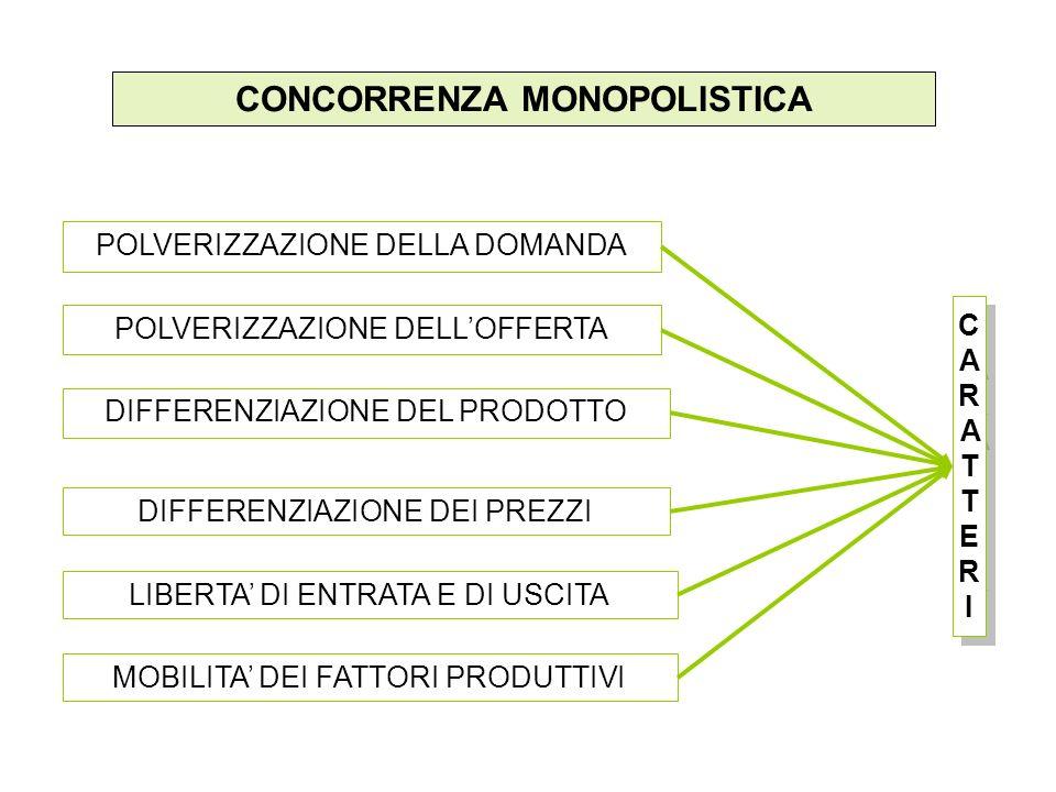 CONCORRENZA MONOPOLISTICA POLVERIZZAZIONE DELLOFFERTA POLVERIZZAZIONE DELLA DOMANDA LIBERTA DI ENTRATA E DI USCITA DIFFERENZIAZIONE DEL PRODOTTO DIFFERENZIAZIONE DEI PREZZI CARATTERICARATTERI CARATTERICARATTERI MOBILITA DEI FATTORI PRODUTTIVI