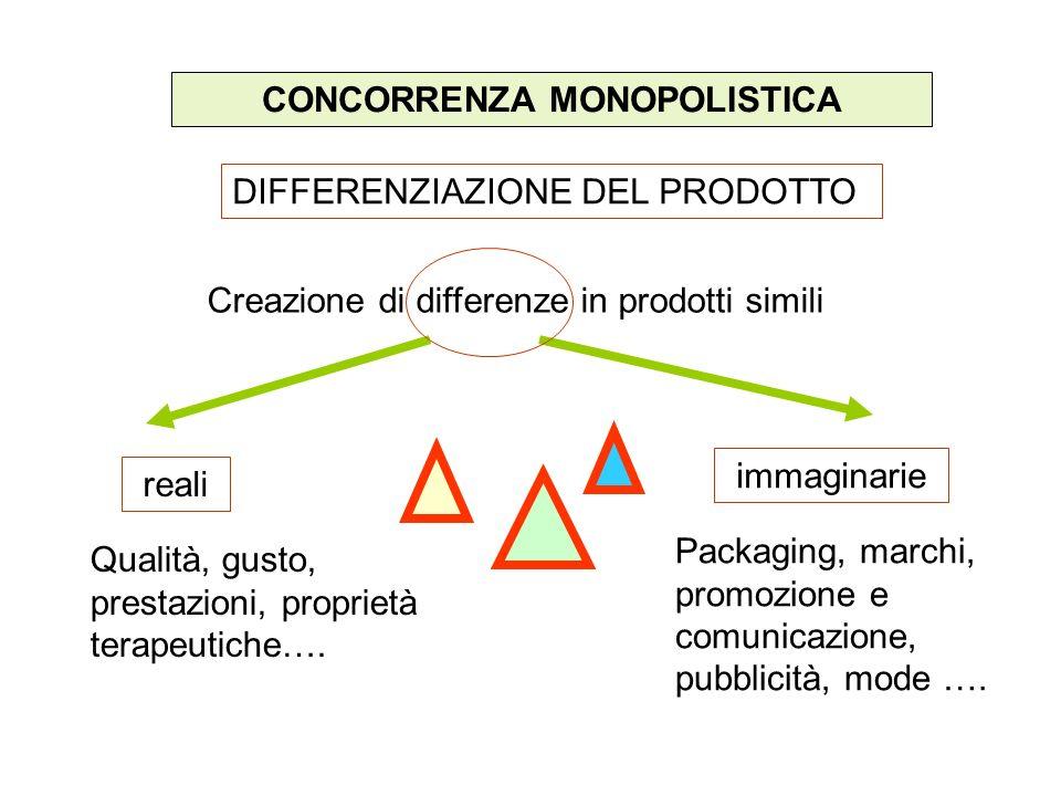 CONCORRENZA MONOPOLISTICA DIFFERENZIAZIONE DEL PRODOTTO Creazione di differenze in prodotti simili immaginarie reali Qualità, gusto, prestazioni, prop