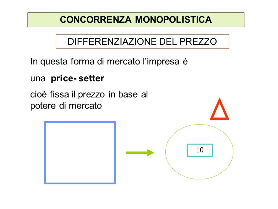 CONCORRENZA MONOPOLISTICA In questa forma di mercato limpresa è una price- setter cioè fissa il prezzo in base al potere di mercato 10 DIFFERENZIAZION