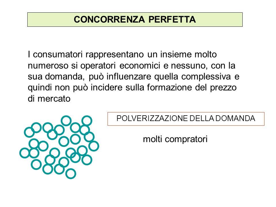 MONOPOLIO POLVERIZZAZIONE DELLA DOMANDA CONCENTRAZIONE DELLOFFERTA MASSIMIZZAZIONE DEL PROFITTO BARRIERE ALLENTRATA CONTROLLO SUL PREZZO CARATTERICARATTERI CARATTERICARATTERI