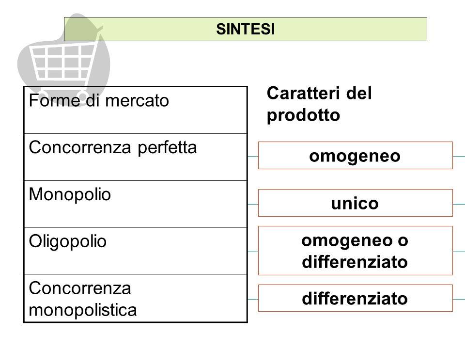 unico SINTESI Forme di mercato Concorrenza perfetta Monopolio Oligopolio Concorrenza monopolistica omogeneo omogeneo o differenziato differenziato Caratteri del prodotto