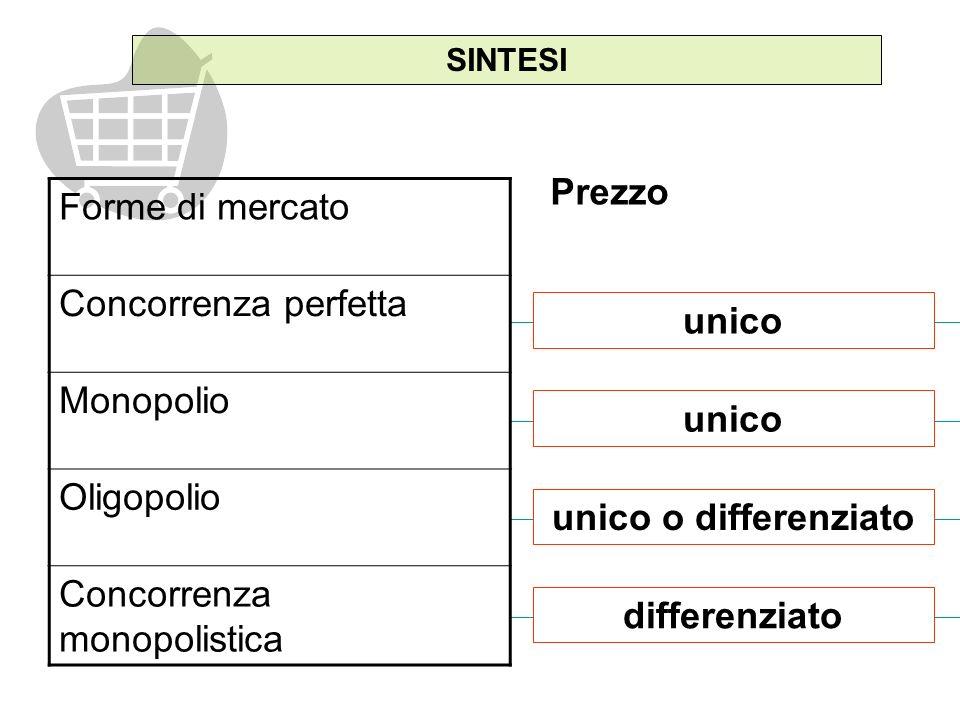 unico SINTESI Forme di mercato Concorrenza perfetta Monopolio Oligopolio Concorrenza monopolistica unico unico o differenziato differenziato Prezzo