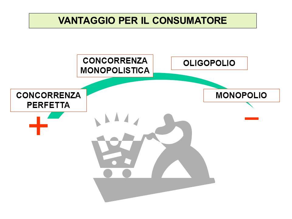 VANTAGGIO PER IL CONSUMATORE + CONCORRENZA PERFETTA CONCORRENZA MONOPOLISTICA OLIGOPOLIO MONOPOLIO