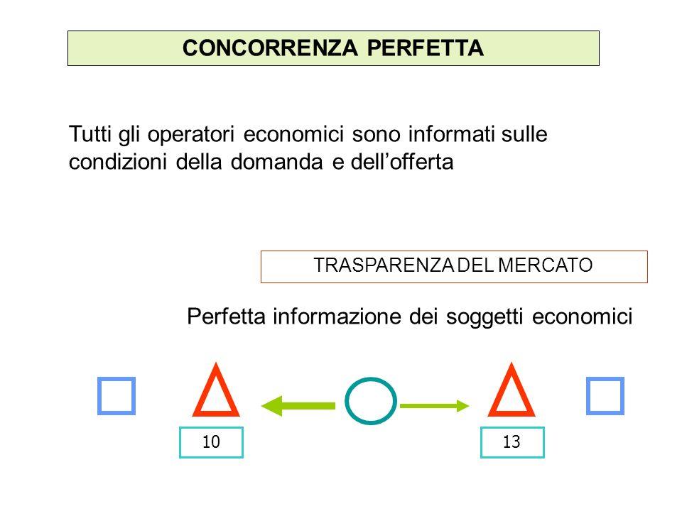 CONCORRENZA PERFETTA Tutti gli operatori economici sono informati sulle condizioni della domanda e dellofferta TRASPARENZA DEL MERCATO Perfetta informazione dei soggetti economici 1013