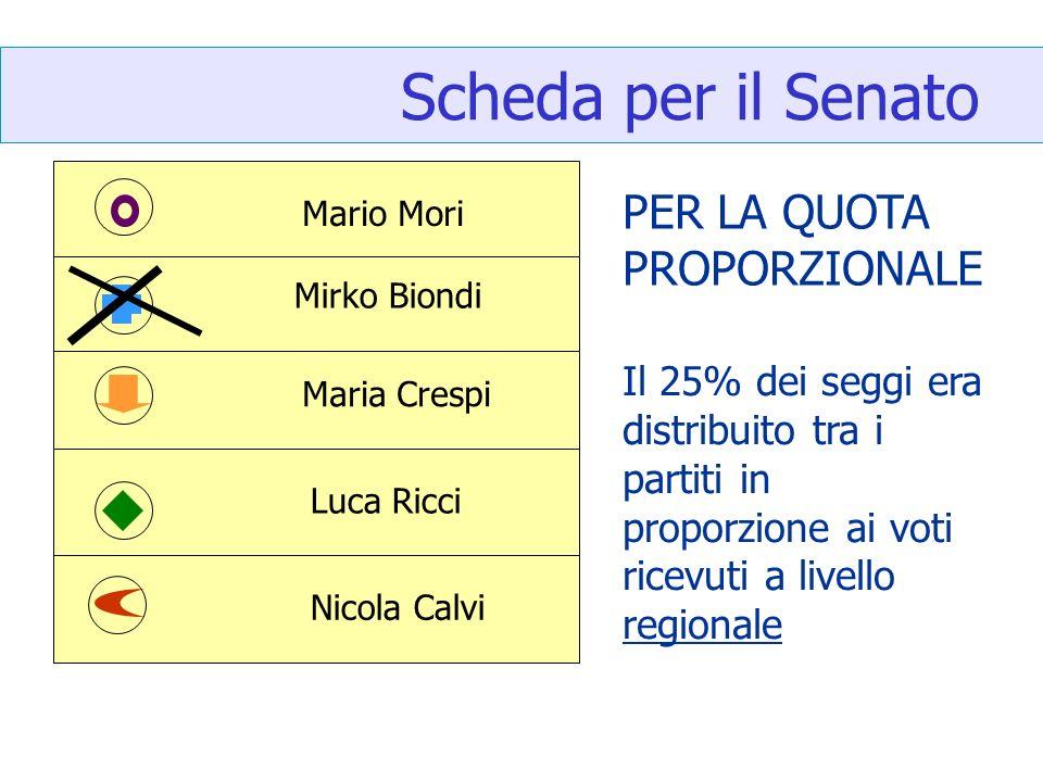 Scheda per il Senato Mario Mori Mirko Biondi Maria Crespi Luca Ricci Nicola Calvi Il 25% dei seggi era distribuito tra i partiti in proporzione ai voti ricevuti a livello regionale PER LA QUOTA PROPORZIONALE