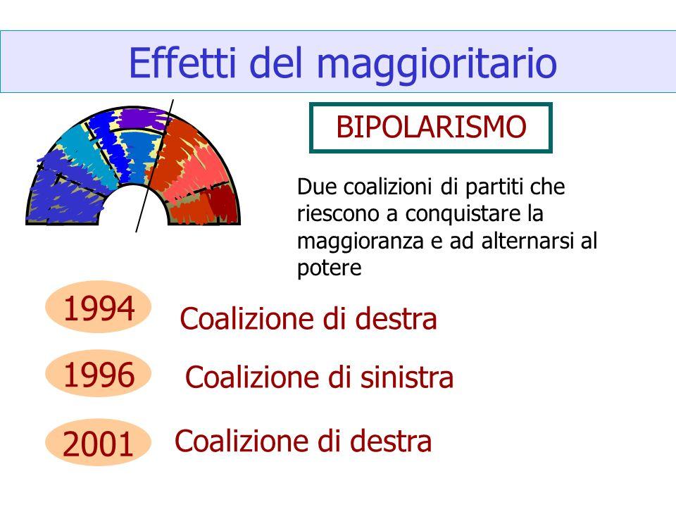 Effetti del maggioritario BIPOLARISMO Due coalizioni di partiti che riescono a conquistare la maggioranza e ad alternarsi al potere 1994 Coalizione di destra 1996 Coalizione di sinistra 2001 Coalizione di destra