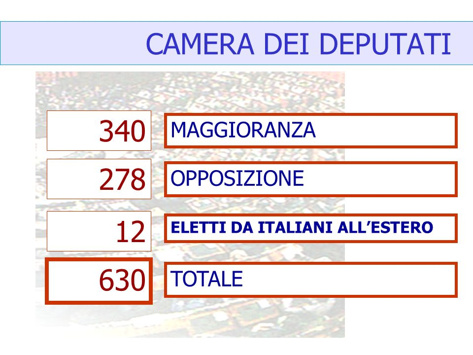 CAMERA DEI DEPUTATI MAGGIORANZA 340 278 12 630 OPPOSIZIONE ELETTI DA ITALIANI ALLESTERO TOTALE