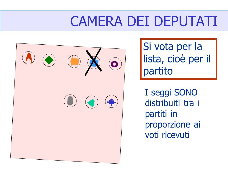 CAMERA DEI DEPUTATI Si vota per la lista, cioè per il partito I seggi SONO distribuiti tra i partiti in proporzione ai voti ricevuti