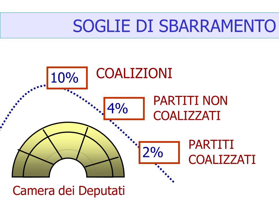 SOGLIE DI SBARRAMENTO 10% 4% 2% COALIZIONI PARTITI NON COALIZZATI PARTITI COALIZZATI Camera dei Deputati