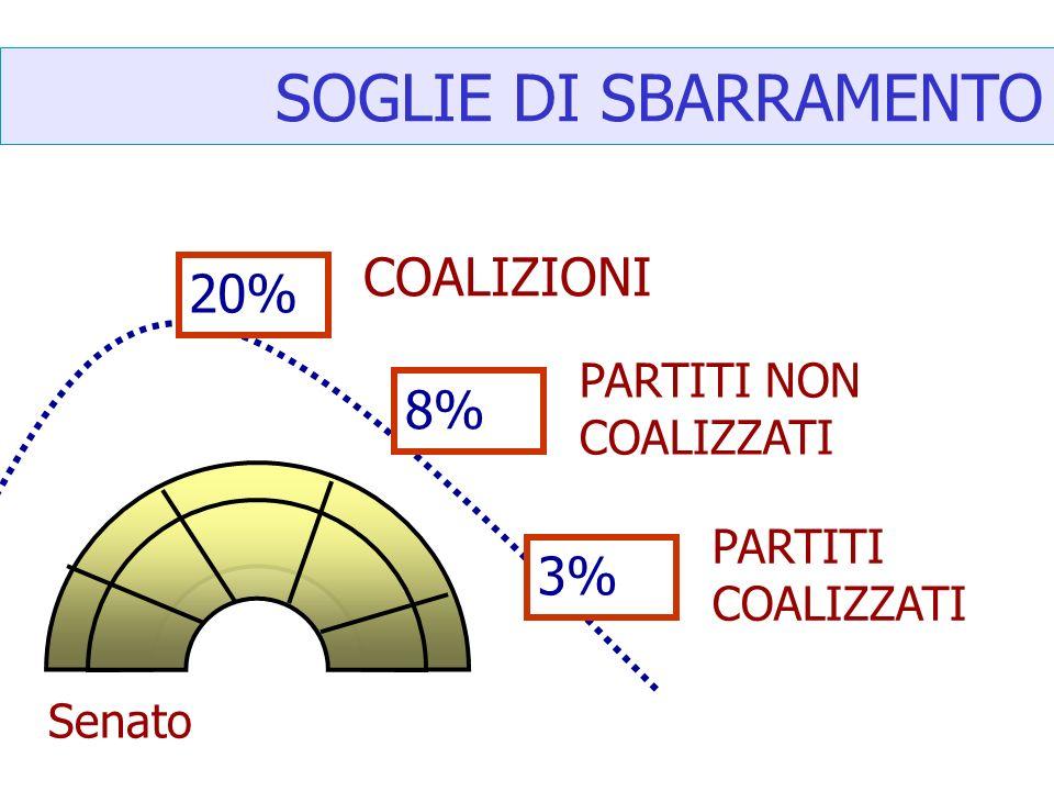 SOGLIE DI SBARRAMENTO 20% 8% 3% COALIZIONI PARTITI NON COALIZZATI PARTITI COALIZZATI Senato