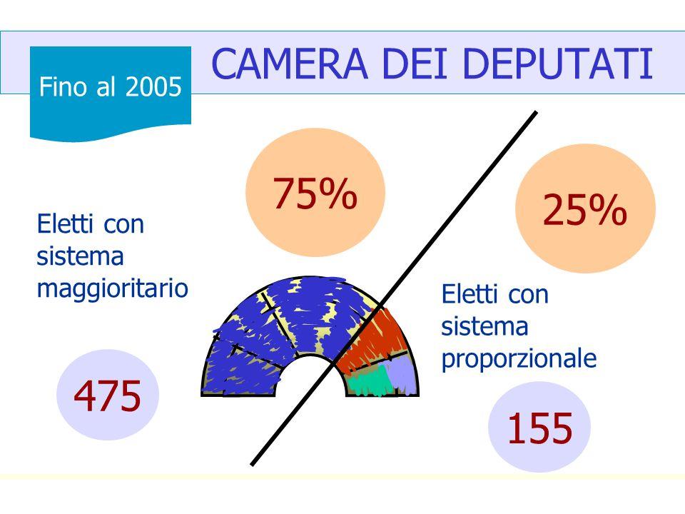 CAMERA DEI DEPUTATI Eletti con sistema maggioritario 25% 475 75% Eletti con sistema proporzionale 155 Fino al 2005