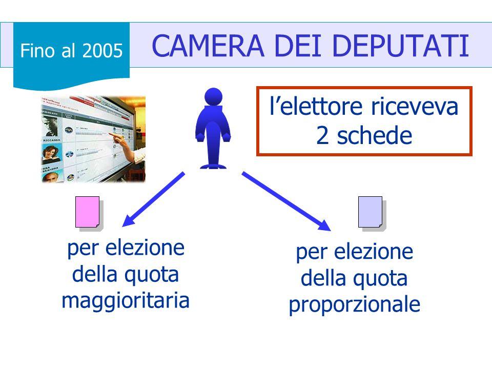 CAMERA DEI DEPUTATI lelettore riceveva 2 schede per elezione della quota maggioritaria per elezione della quota proporzionale Fino al 2005