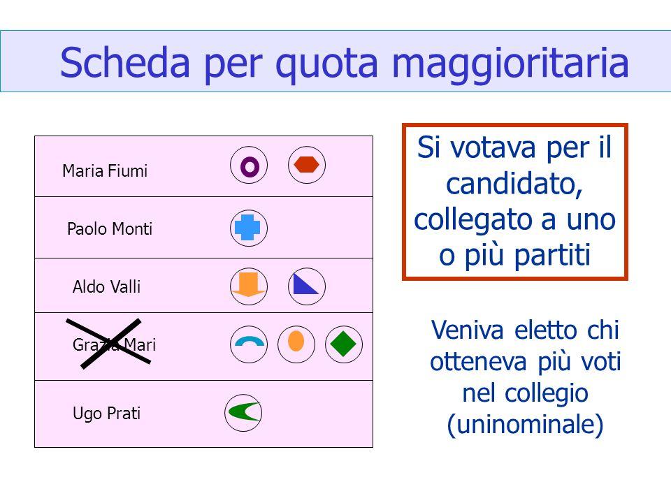 Scheda per quota maggioritaria Maria Fiumi Paolo Monti Aldo Valli Grazia Mari Ugo Prati Si votava per il candidato, collegato a uno o più partiti Veniva eletto chi otteneva più voti nel collegio (uninominale)