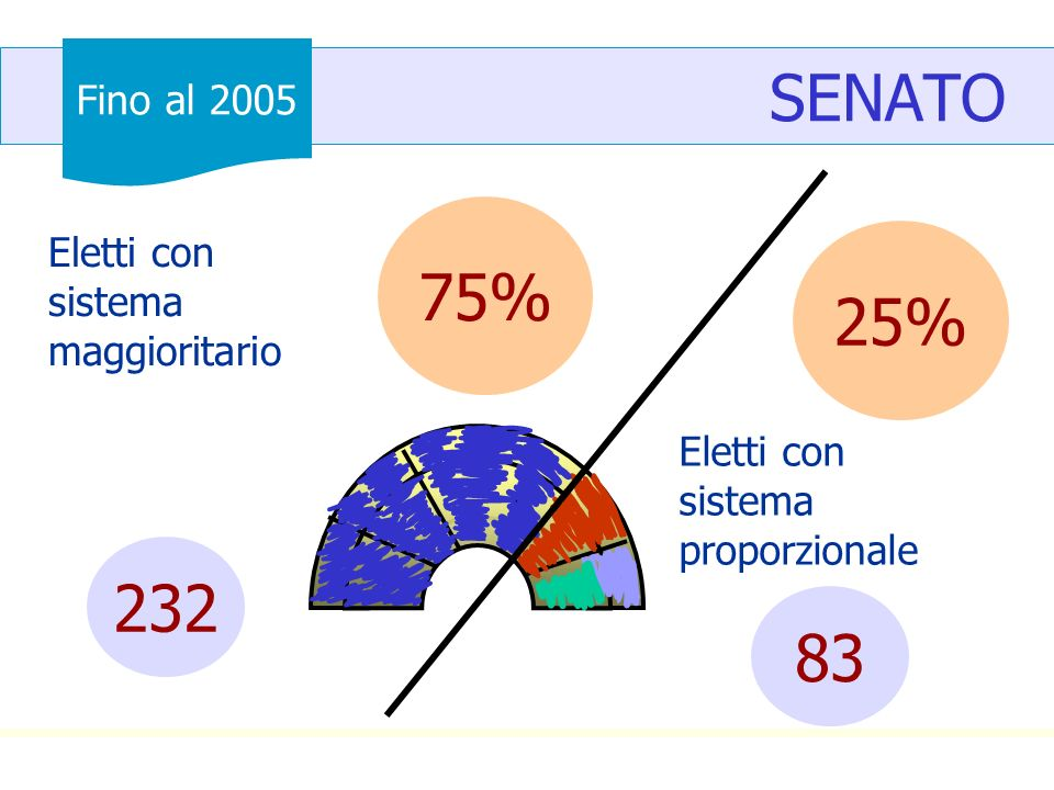 SENATO Eletti con sistema maggioritario 25% 232 75% Eletti con sistema proporzionale 83 Fino al 2005