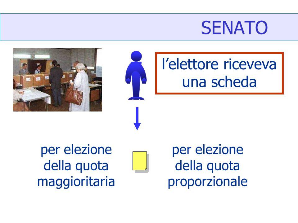 SENATO lelettore riceveva una scheda per elezione della quota maggioritaria per elezione della quota proporzionale
