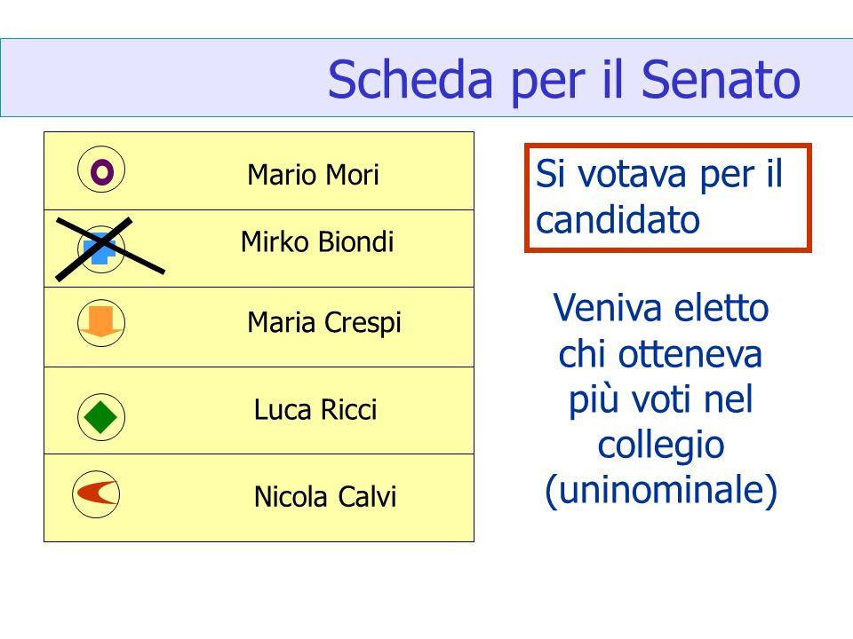 Scheda per il Senato Si votava per il candidato Mario Mori Mirko Biondi Maria Crespi Luca Ricci Nicola Calvi Veniva eletto chi otteneva più voti nel collegio (uninominale)