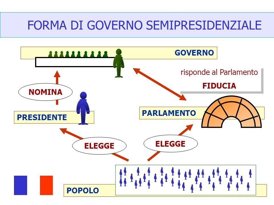 GOVERNO POPOLO PARLAMENTO FORMA DI GOVERNO SEMIPRESIDENZIALE PRESIDENTE ELEGGE NOMINA risponde al Parlamento FIDUCIA risponde al Parlamento FIDUCIA