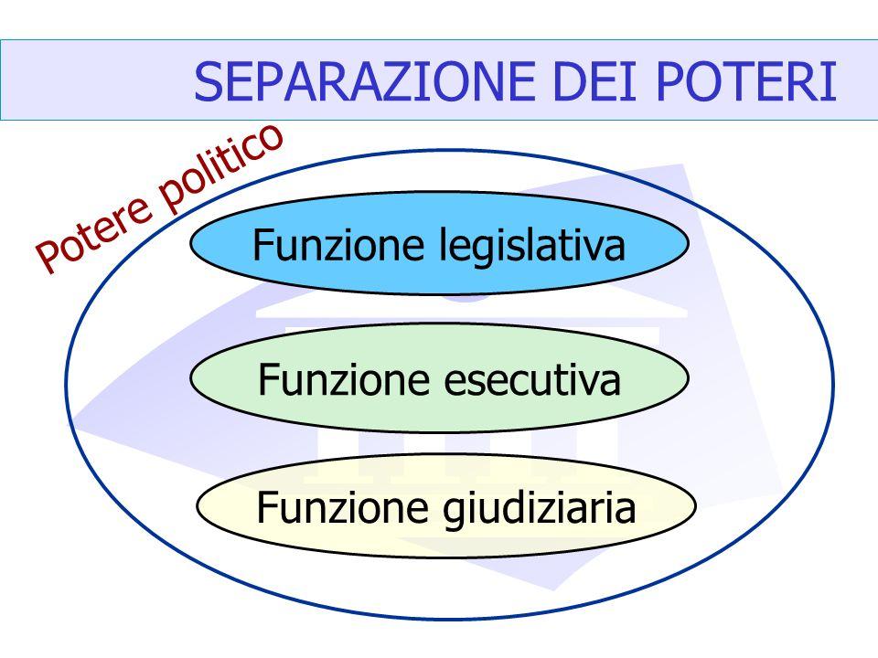 SEPARAZIONE DEI POTERI Potere politico Funzione legislativa Funzione esecutiva Funzione giudiziaria