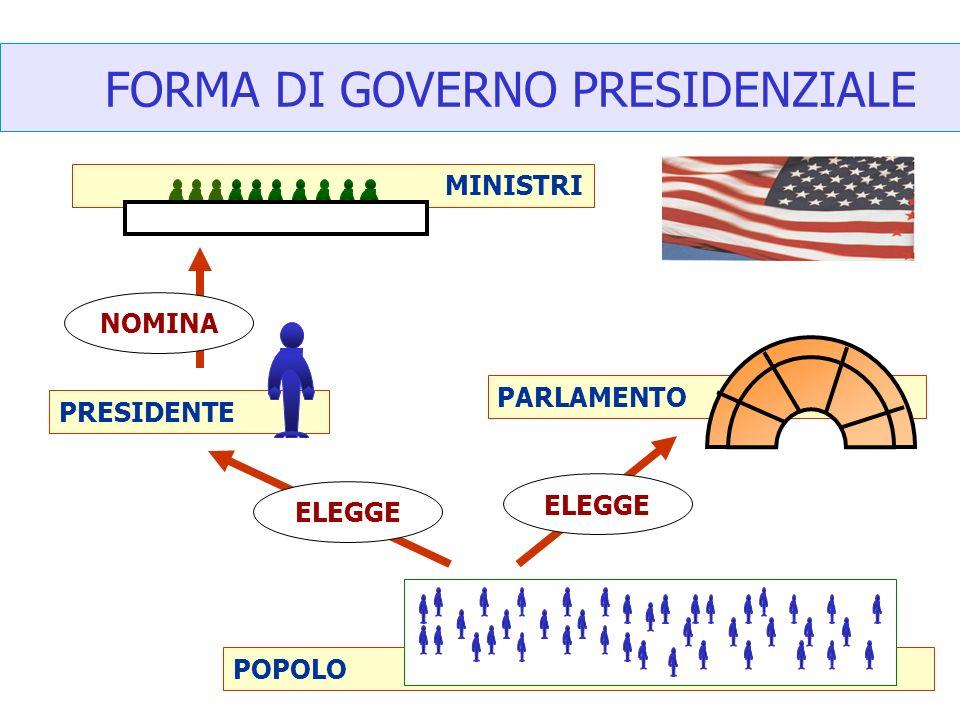 MINISTRI POPOLO PARLAMENTO FORMA DI GOVERNO PRESIDENZIALE PRESIDENTE ELEGGE NOMINA