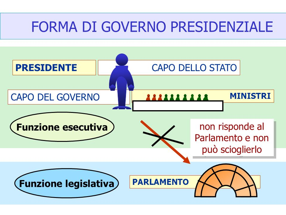 MINISTRI PARLAMENTO FORMA DI GOVERNO PRESIDENZIALE PRESIDENTECAPO DELLO STATO CAPO DEL GOVERNO Funzione legislativa Funzione esecutiva non risponde al Parlamento e non può scioglierlo