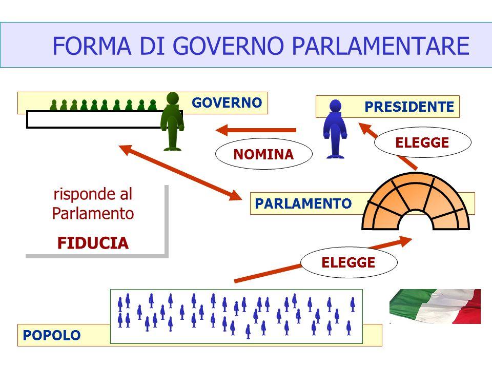 GOVERNO POPOLO PARLAMENTO FORMA DI GOVERNO PARLAMENTARE PRESIDENTE ELEGGE NOMINA risponde al Parlamento FIDUCIA risponde al Parlamento FIDUCIA