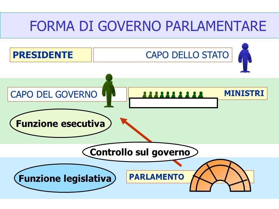 PARLAMENTO FORMA DI GOVERNO PARLAMENTARE PRESIDENTE MINISTRI CAPO DELLO STATO CAPO DEL GOVERNO Funzione legislativa Funzione esecutiva Controllo sul g