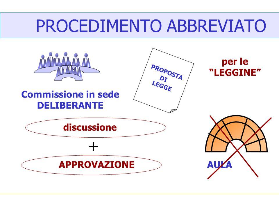 PROCEDIMENTO ABBREVIATO PROPOSTA DI LEGGE Commissione in sede DELIBERANTE discussione AULAAPPROVAZIONE per le LEGGINE