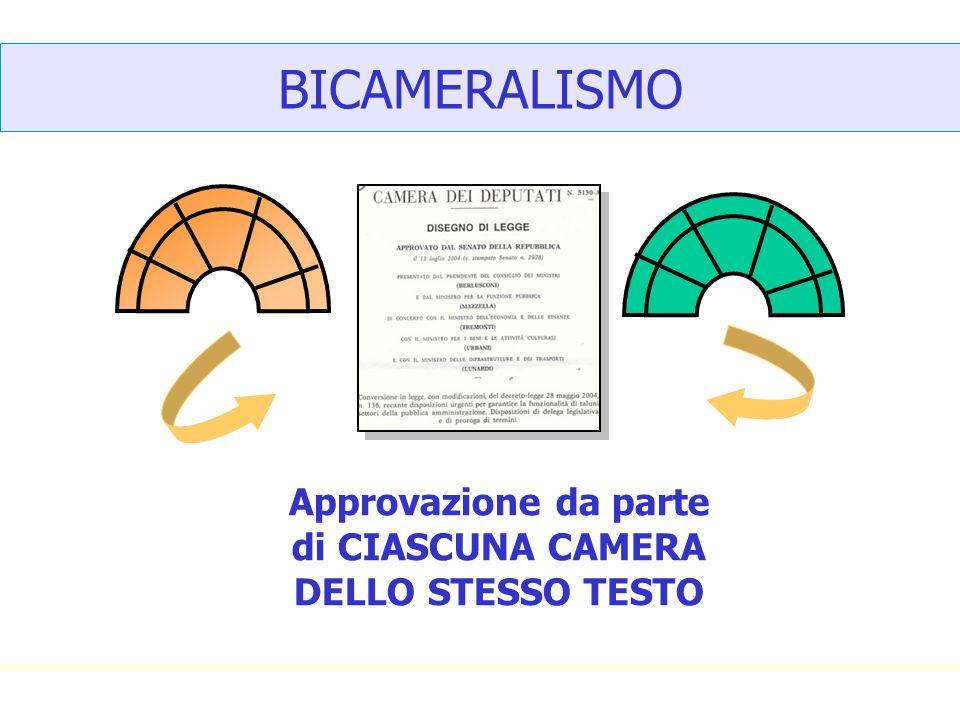 BICAMERALISMO Approvazione da parte di CIASCUNA CAMERA DELLO STESSO TESTO