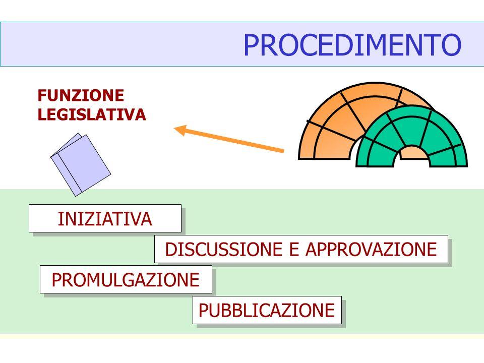 PROCEDIMENTO FUNZIONE LEGISLATIVA INIZIATIVA DISCUSSIONE E APPROVAZIONE PROMULGAZIONE PUBBLICAZIONE