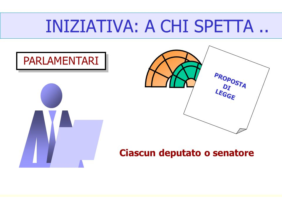 INIZIATIVA: A CHI SPETTA.. PROPOSTA DI LEGGE PARLAMENTARI Ciascun deputato o senatore