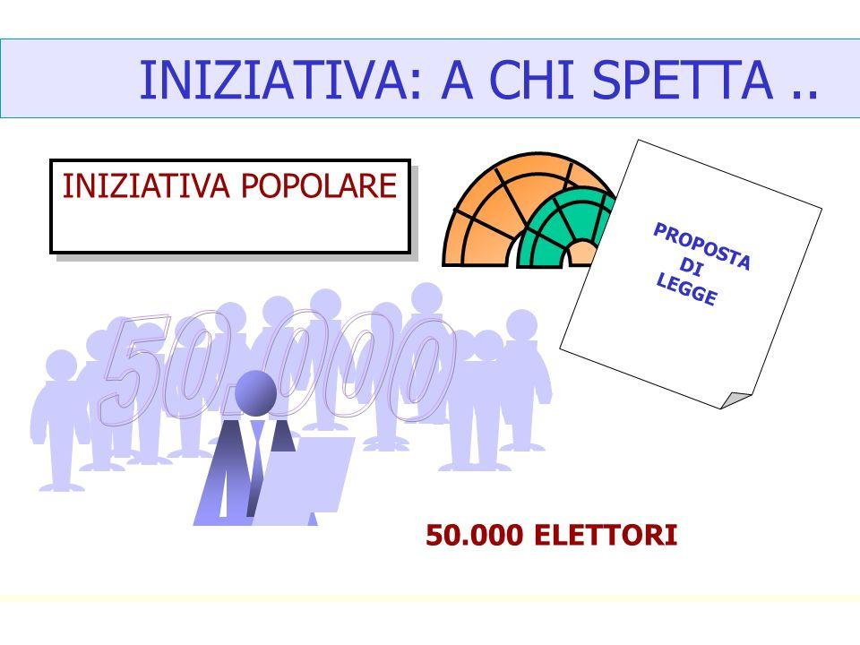 INIZIATIVA: A CHI SPETTA.. PROPOSTA DI LEGGE INIZIATIVA POPOLARE 50.000 ELETTORI