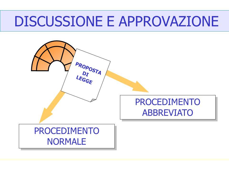 DISCUSSIONE E APPROVAZIONE PROPOSTA DI LEGGE PROCEDIMENTO NORMALE PROCEDIMENTO ABBREVIATO