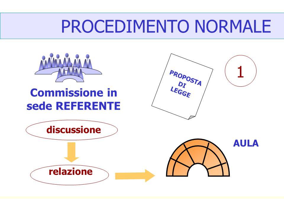PROCEDIMENTO NORMALE PROPOSTA DI LEGGE AULA discussione emendamenti 2 votazione articoli votazione legge nel suo complesso APPROVAZIONE