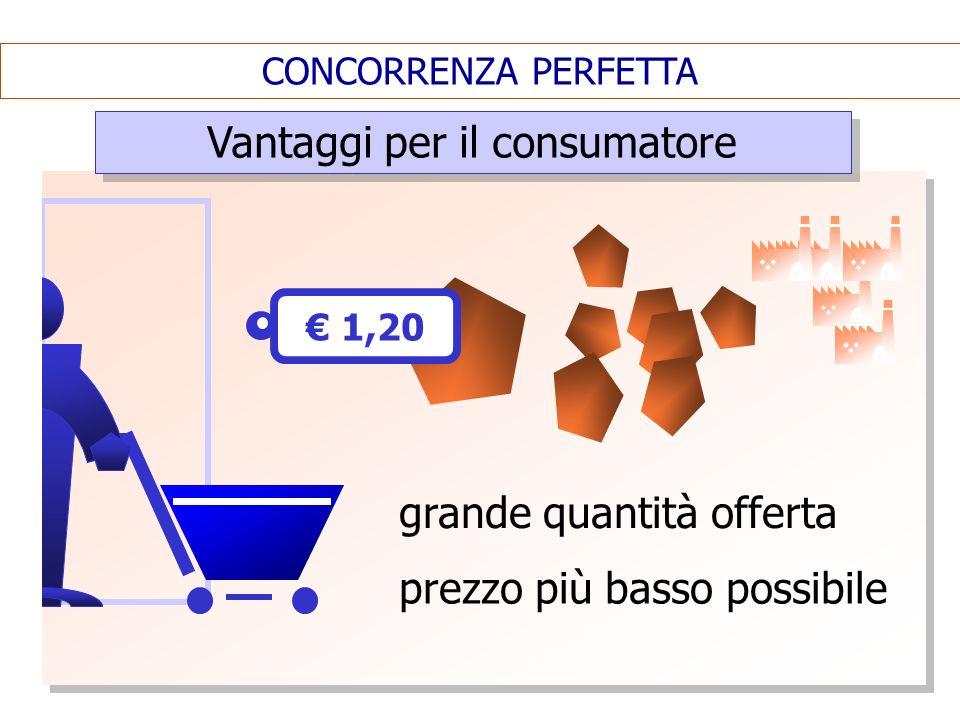 CONCORRENZA PERFETTA Vantaggi per il consumatore prezzo più basso possibile 1,20 grande quantità offerta