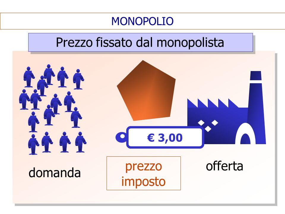 MONOPOLIO Prezzo fissato dal monopolista domanda 3,00 offerta prezzo imposto