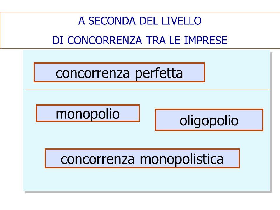 A SECONDA DEL LIVELLO DI CONCORRENZA TRA LE IMPRESE concorrenza perfetta monopolio oligopolio concorrenza monopolistica