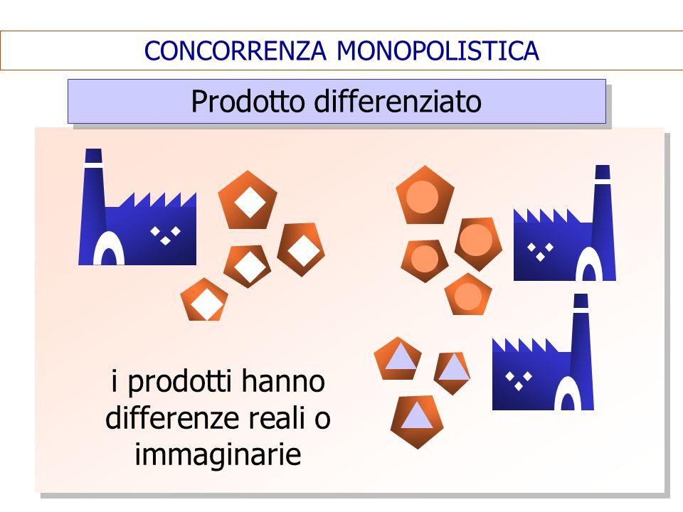 CONCORRENZA MONOPOLISTICA Prodotto differenziato i prodotti hanno differenze reali o immaginarie