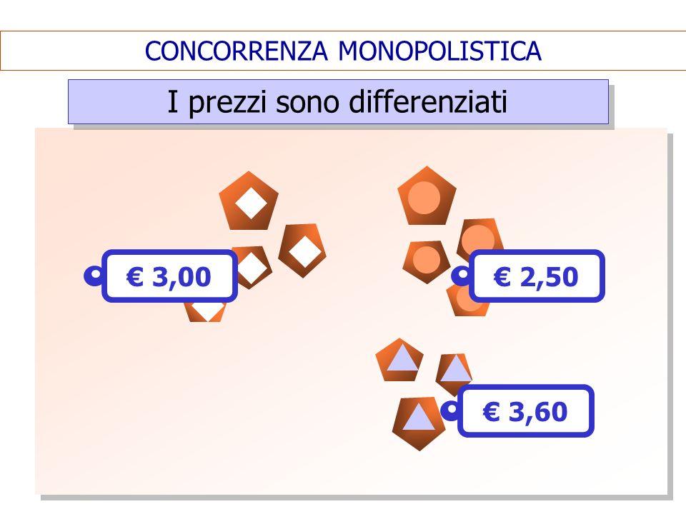 CONCORRENZA MONOPOLISTICA I prezzi sono differenziati 3,00 2,50 3,60