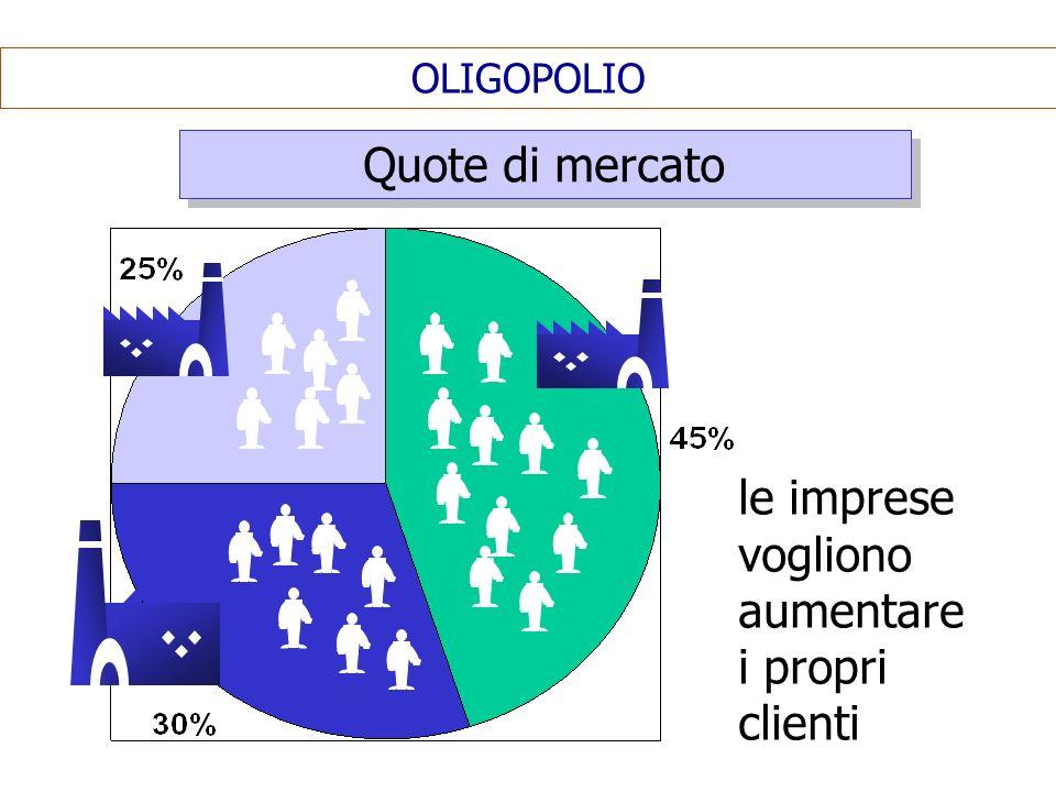 OLIGOPOLIO Quote di mercato le imprese vogliono aumentare i propri clienti