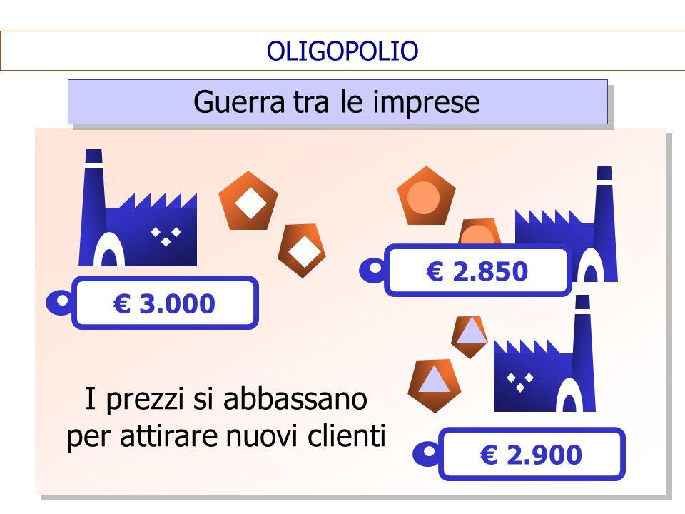 OLIGOPOLIO Guerra tra le imprese I prezzi si abbassano per attirare nuovi clienti 3.000 2.900 2.850