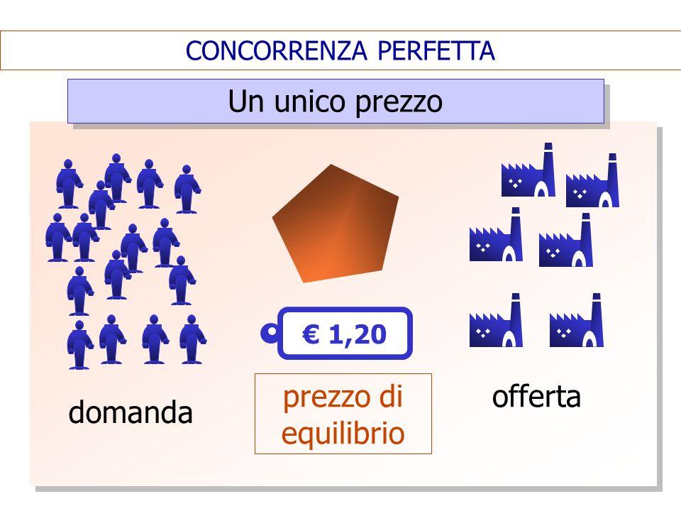 CONCORRENZA PERFETTA Un unico prezzo domanda 1,20 offerta prezzo di equilibrio