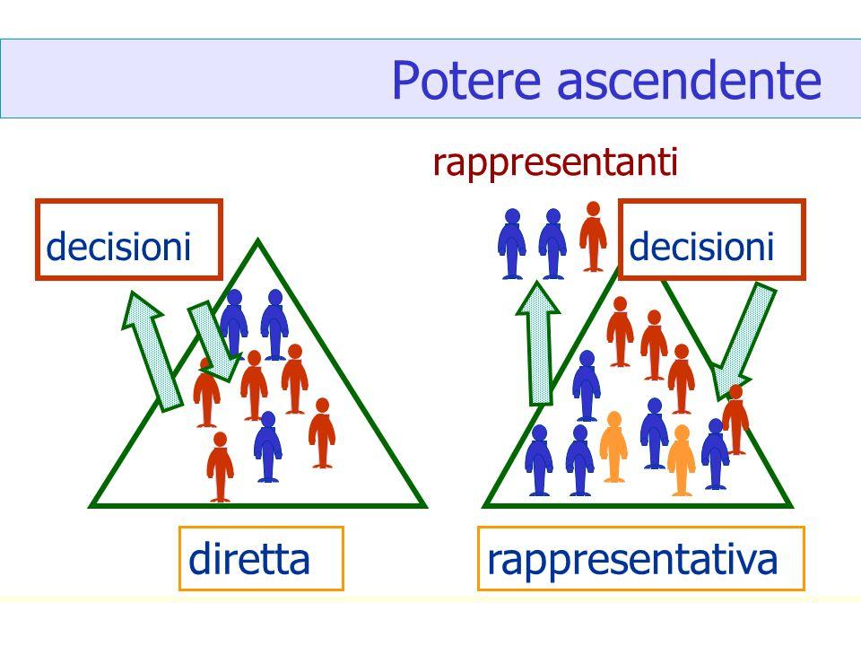 Potere ascendente rappresentanti direttarappresentativa decisioni