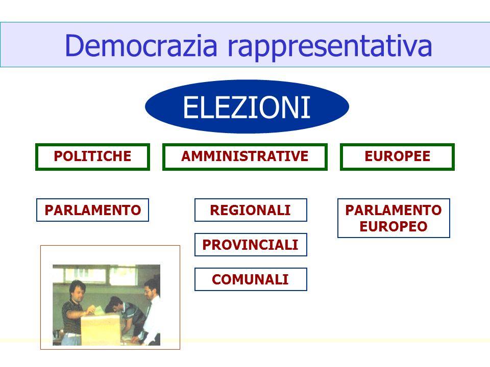 Democrazia rappresentativa ELEZIONI POLITICHEAMMINISTRATIVEEUROPEE PARLAMENTOREGIONALI PROVINCIALI COMUNALI PARLAMENTO EUROPEO