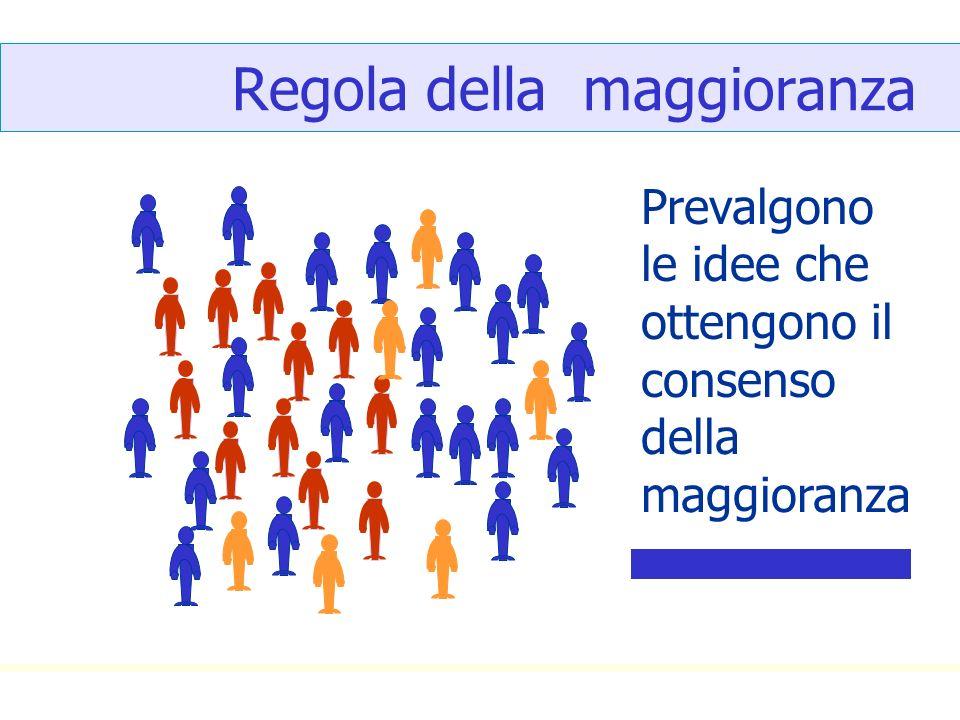 Regola della maggioranza Prevalgono le idee che ottengono il consenso della maggioranza