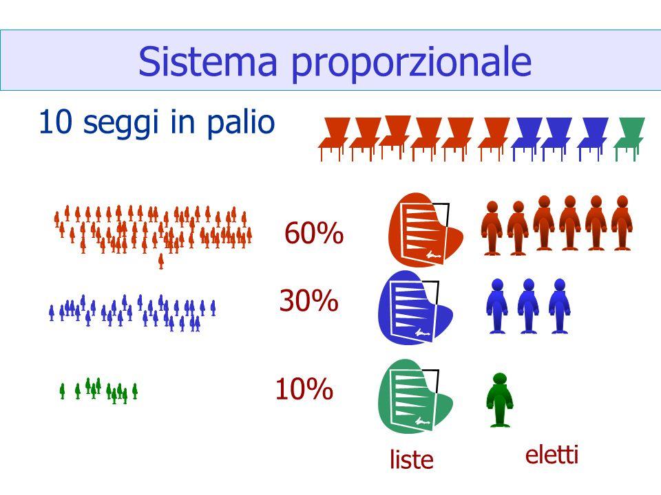 Sistema proporzionale 60% 30% 10% 10 seggi in palio liste eletti