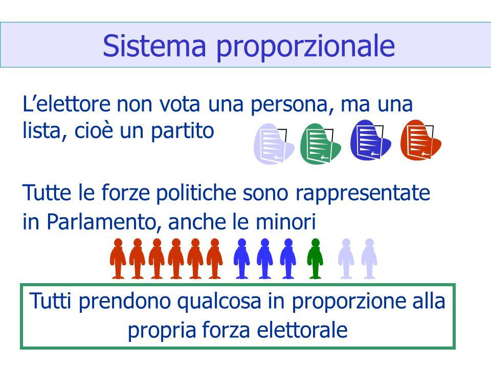 Sistema proporzionale Lelettore non vota una persona, ma una lista, cioè un partito Tutte le forze politiche sono rappresentate in Parlamento, anche l