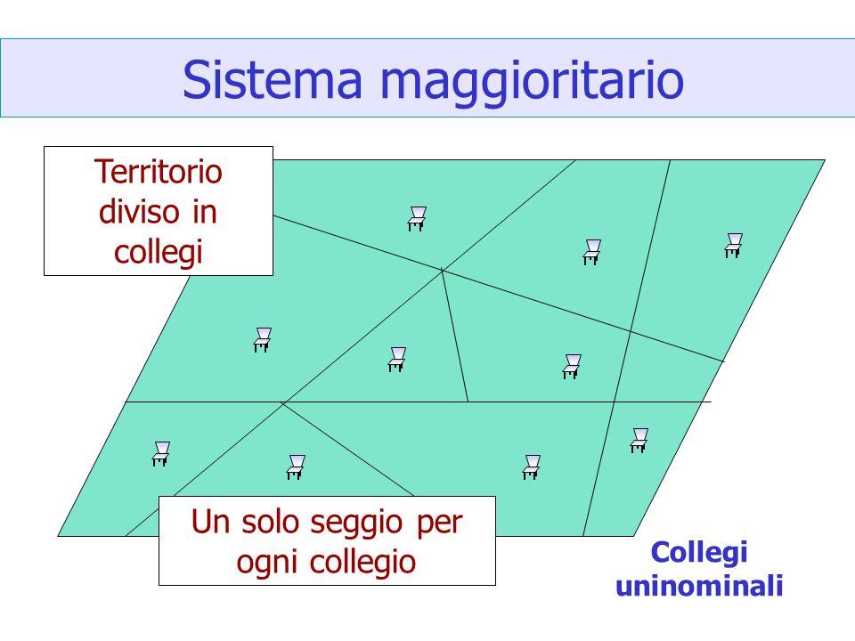 Sistema maggioritario Territorio diviso in collegi Un solo seggio per ogni collegio Collegi uninominali