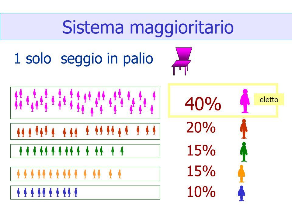 Sistema maggioritario 40% 20% 15% 10% eletto 1 solo seggio in palio
